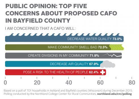 CAFO poll concerns