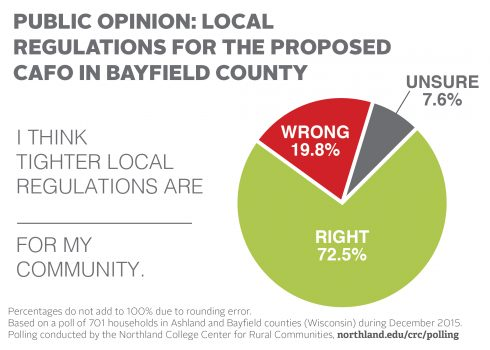 CAFO poll local regulations