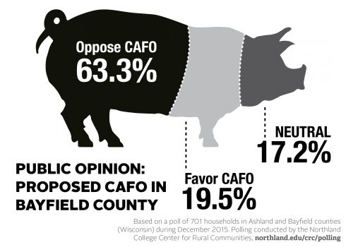CAFO poll oppose favor