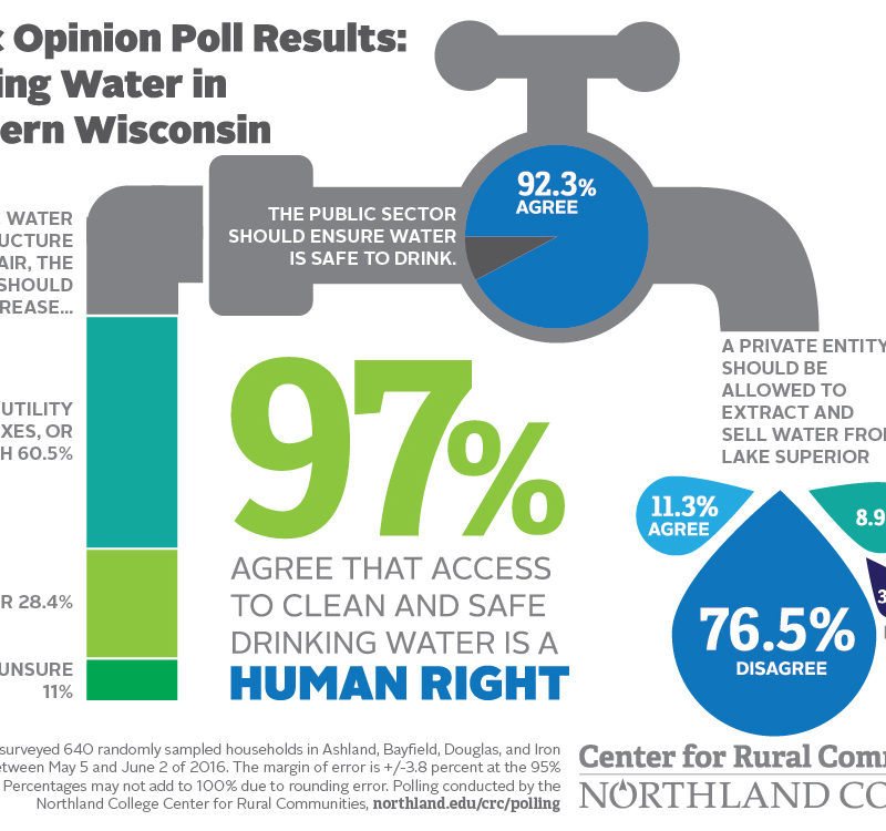 DrinkingWaterPoll-INFOGRAPHIC-