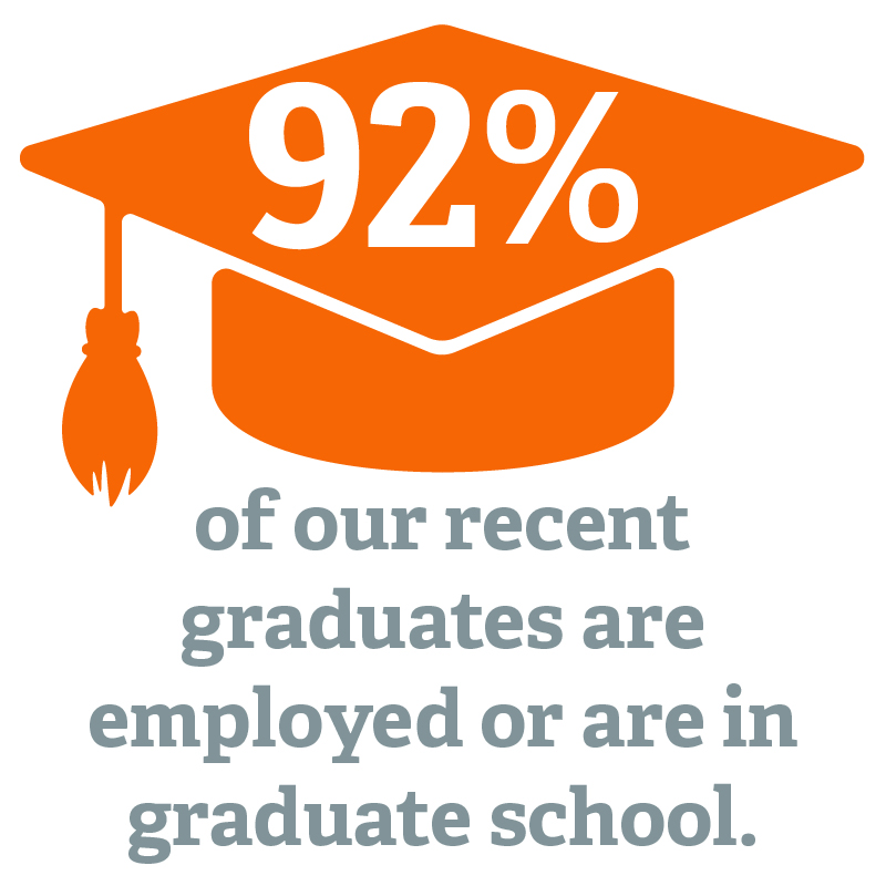 92% of Northland graduates are employed or are in graduate school