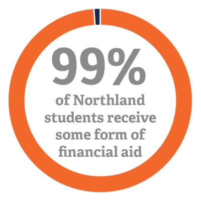 99% of students receive financial aid infographic