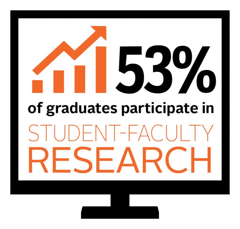 Northland College 53% Student-Faculty Research Particiapation