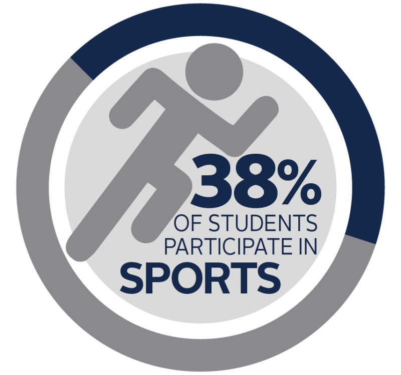 38% of Northland students are involved in athletics infographic