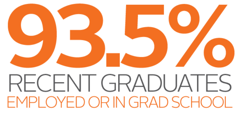 93.5% of recent graduates are employed or in grad school